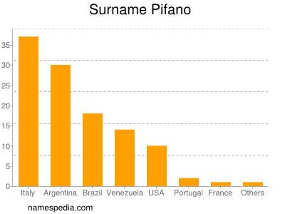 Surname Pifano
