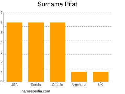 Surname Pifat
