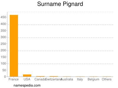 Surname Pignard