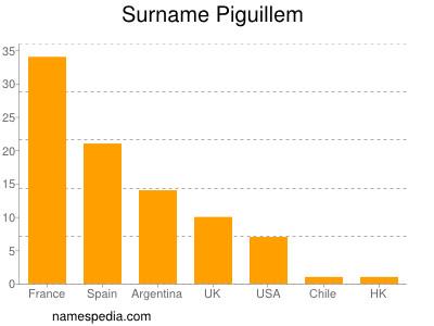 Surname Piguillem