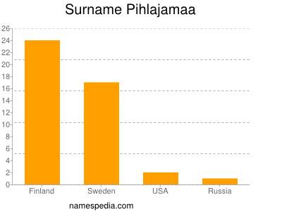 Surname Pihlajamaa