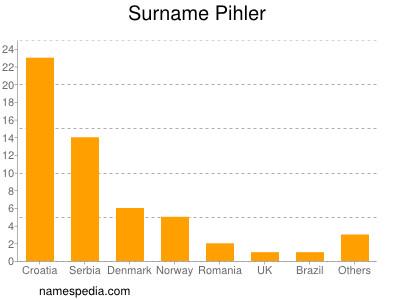 Surname Pihler