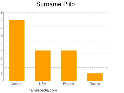 Surname Piilo