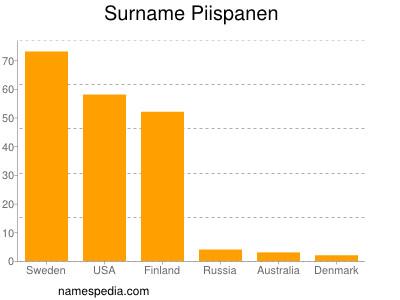 Surname Piispanen