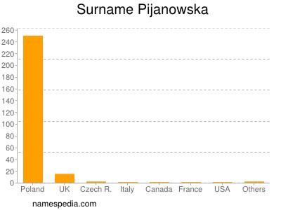Surname Pijanowska