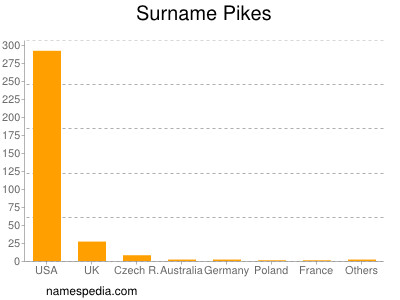 Surname Pikes