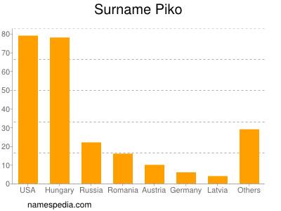 Surname Piko