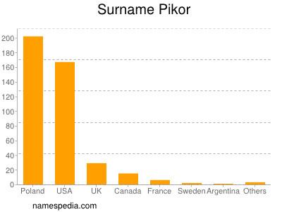 Surname Pikor