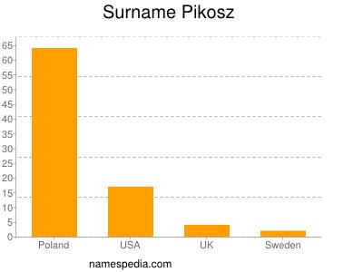 Surname Pikosz