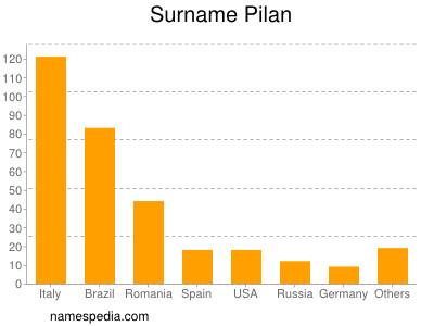Surname Pilan