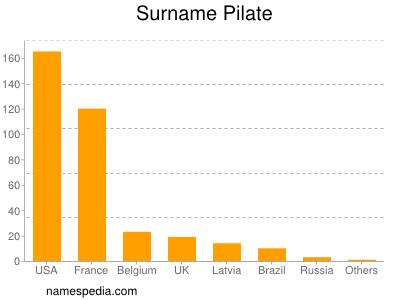 Surname Pilate