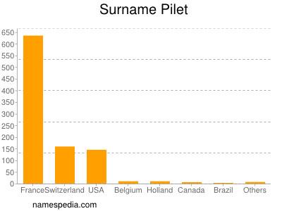 Surname Pilet