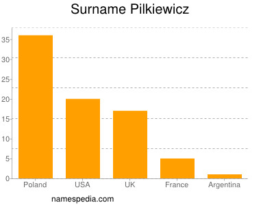 Surname Pilkiewicz