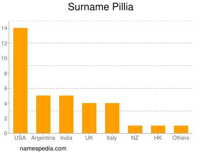 Surname Pillia