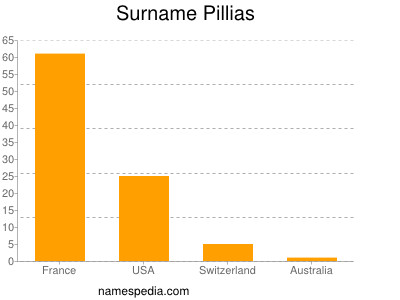 Surname Pillias
