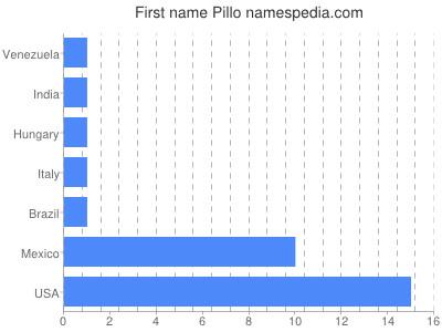 Given name Pillo