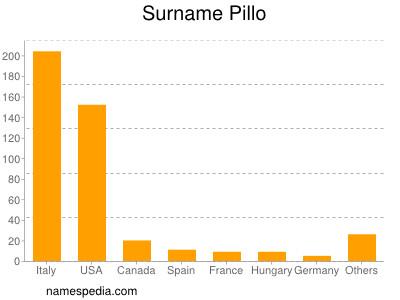 Surname Pillo