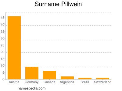 Surname Pillwein