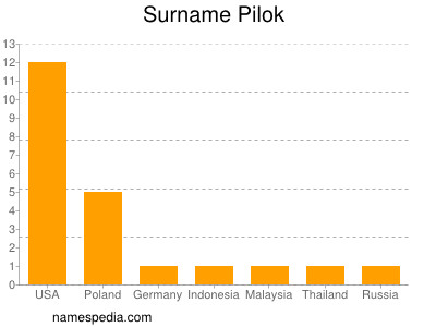 Surname Pilok
