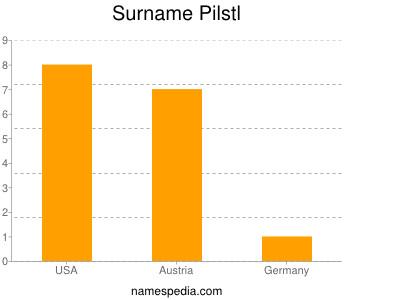 Surname Pilstl