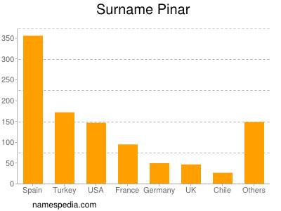 Surname Pinar