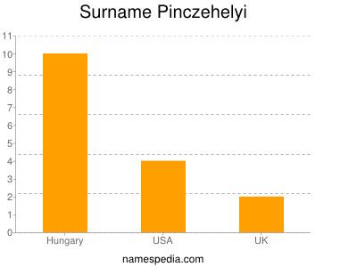 Surname Pinczehelyi