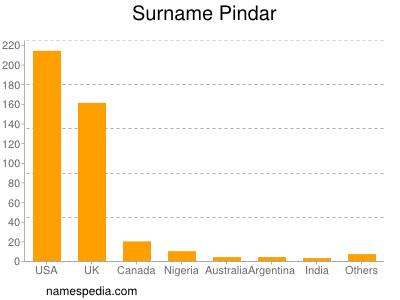 Surname Pindar