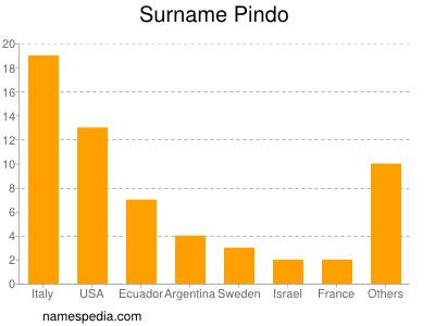 Surname Pindo
