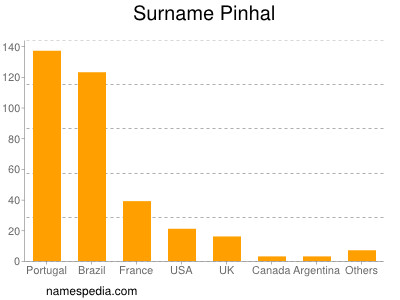 Surname Pinhal