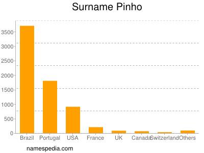 Surname Pinho