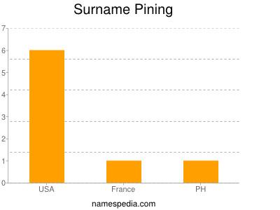 Surname Pining