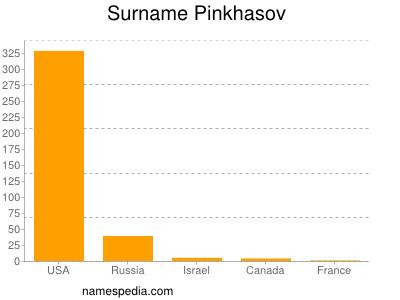 Surname Pinkhasov