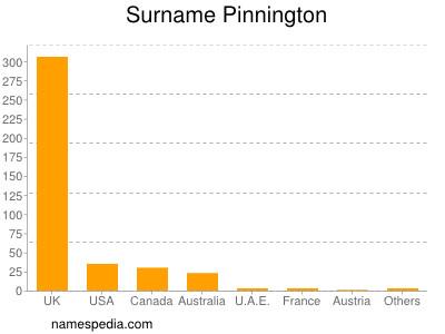 Surname Pinnington
