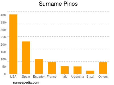 Surname Pinos