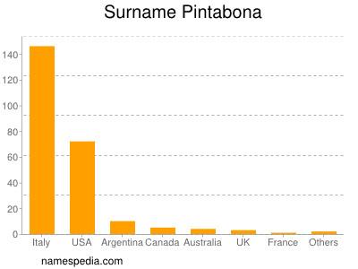 Surname Pintabona