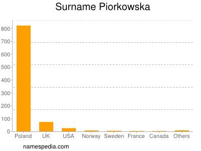 Surname Piorkowska