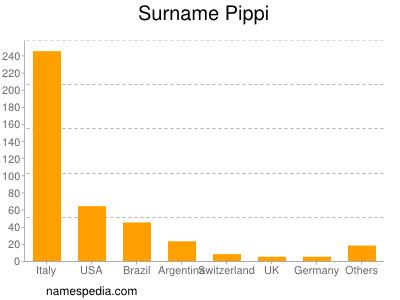 Surname Pippi