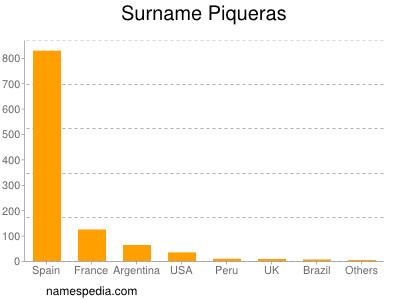 Surname Piqueras