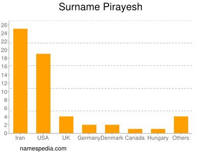 Surname Pirayesh