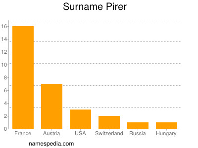 Surname Pirer