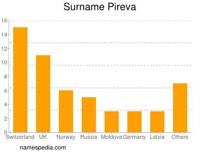 Surname Pireva