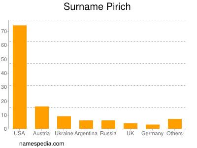 Surname Pirich