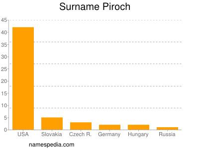 Surname Piroch