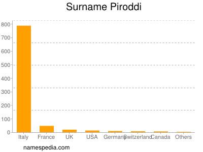 Surname Piroddi