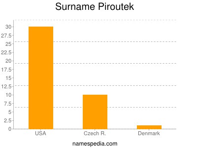 Surname Piroutek