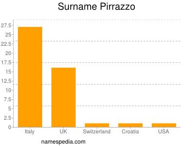 Surname Pirrazzo