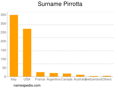 Surname Pirrotta