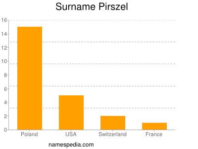 Surname Pirszel
