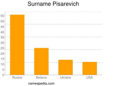 Surname Pisarevich
