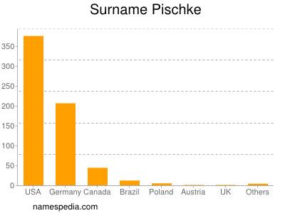 Surname Pischke